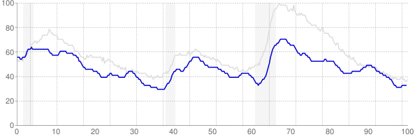Oklahoma monthly unemployment rate chart from 1990 to May 2019